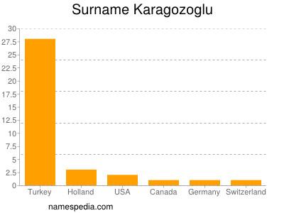 Surname Karagozoglu
