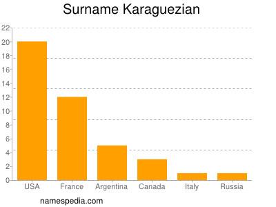 Surname Karaguezian