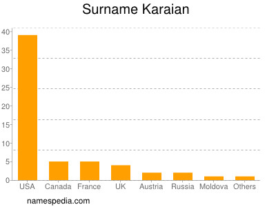 Surname Karaian