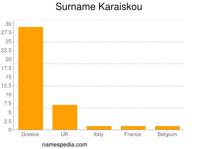 Surname Karaiskou