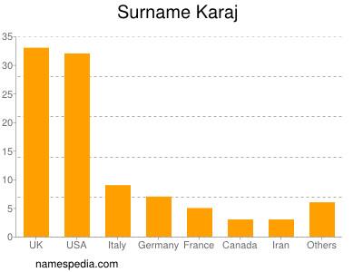 Surname Karaj