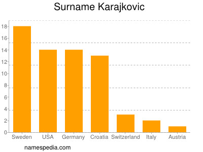 Surname Karajkovic