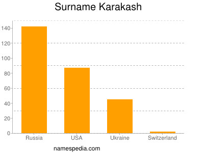 Surname Karakash