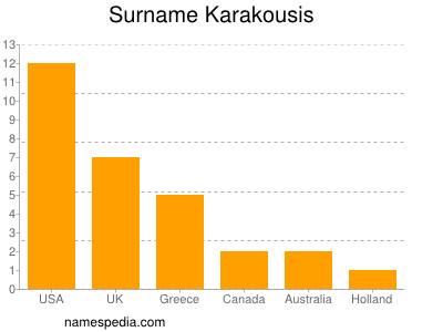 Surname Karakousis