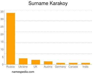 Surname Karakoy