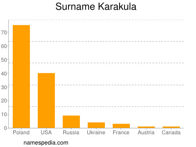 Surname Karakula