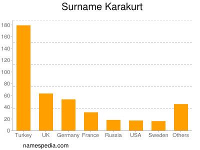 Surname Karakurt