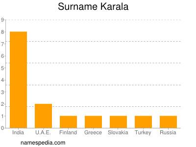 Surname Karala