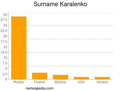 Surname Karalenko