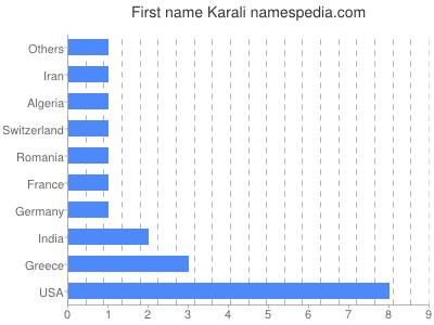 Given name Karali