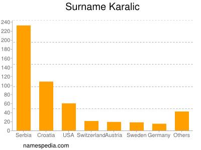 Surname Karalic