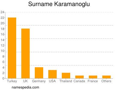 Surname Karamanoglu