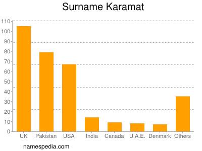 Surname Karamat