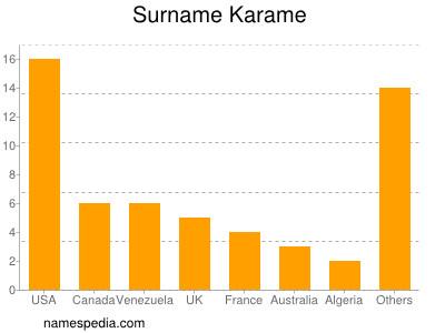 Surname Karame