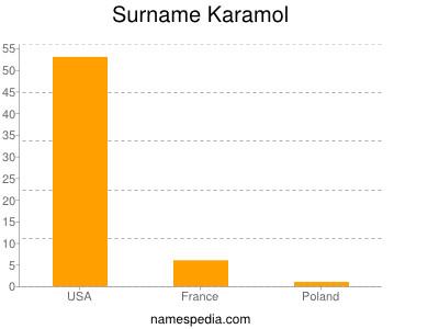 Surname Karamol
