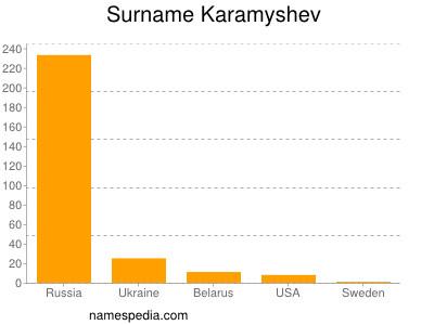 Surname Karamyshev
