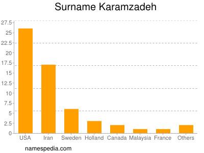Surname Karamzadeh