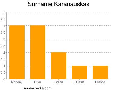 Surname Karanauskas