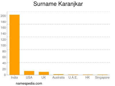Surname Karanjkar