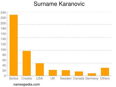 Surname Karanovic
