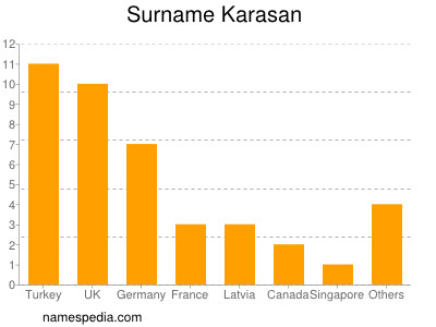 Surname Karasan