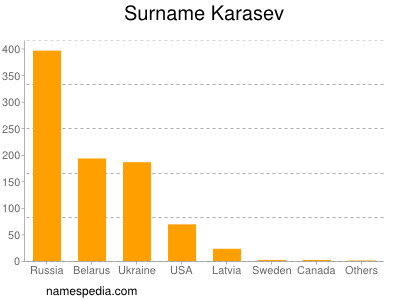 Surname Karasev