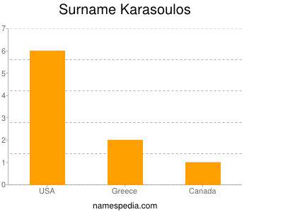 Surname Karasoulos
