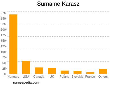 Surname Karasz