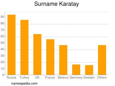 Surname Karatay