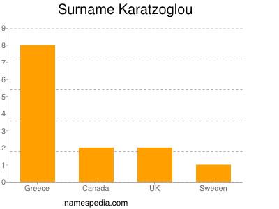 Surname Karatzoglou