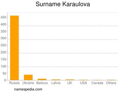 Surname Karaulova