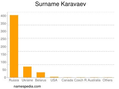 Surname Karavaev