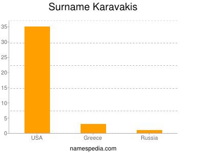 Surname Karavakis
