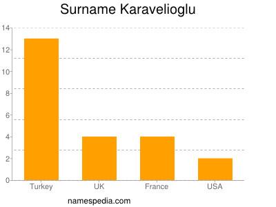 Surname Karavelioglu