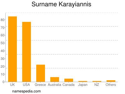 Surname Karayiannis