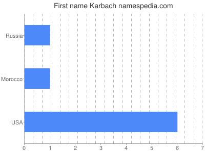 Given name Karbach