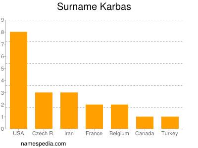 Surname Karbas