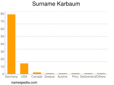 Surname Karbaum