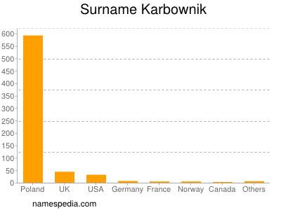 Surname Karbownik