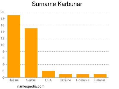Surname Karbunar