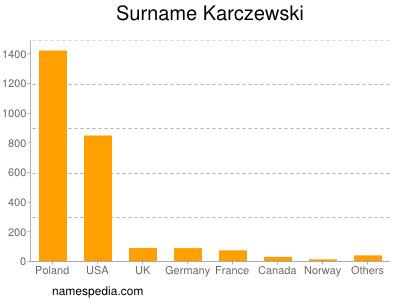 Surname Karczewski