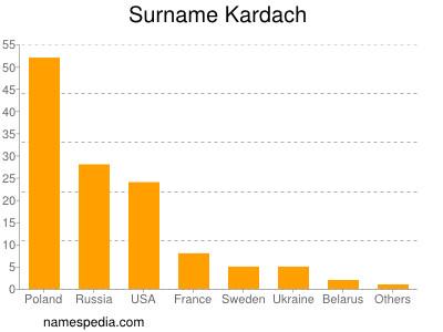 Surname Kardach