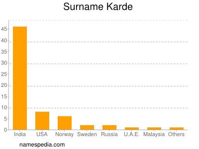 Surname Karde