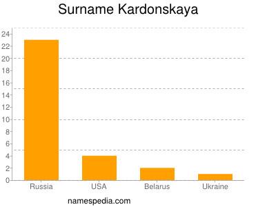 Surname Kardonskaya