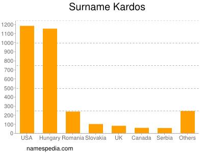 Surname Kardos