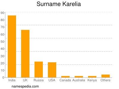 Surname Karelia