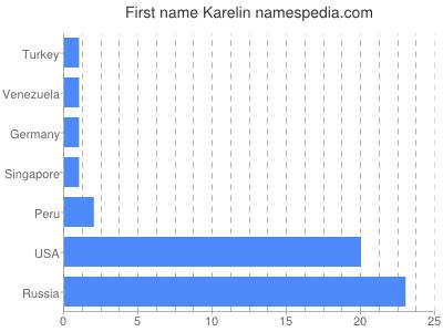Given name Karelin