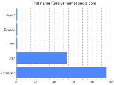 Given name Karelys