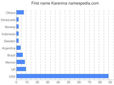 Given name Karenina
