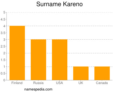 Surname Kareno